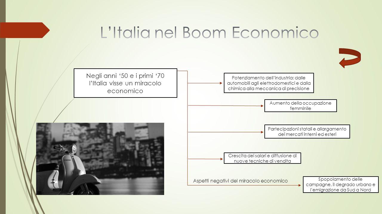 L'Italia nel Boom Economico