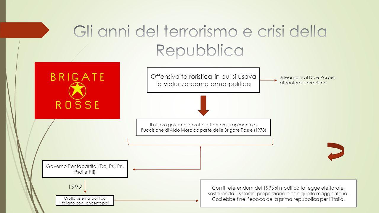 Gli anni del terrorismo e crisi della Repubblica