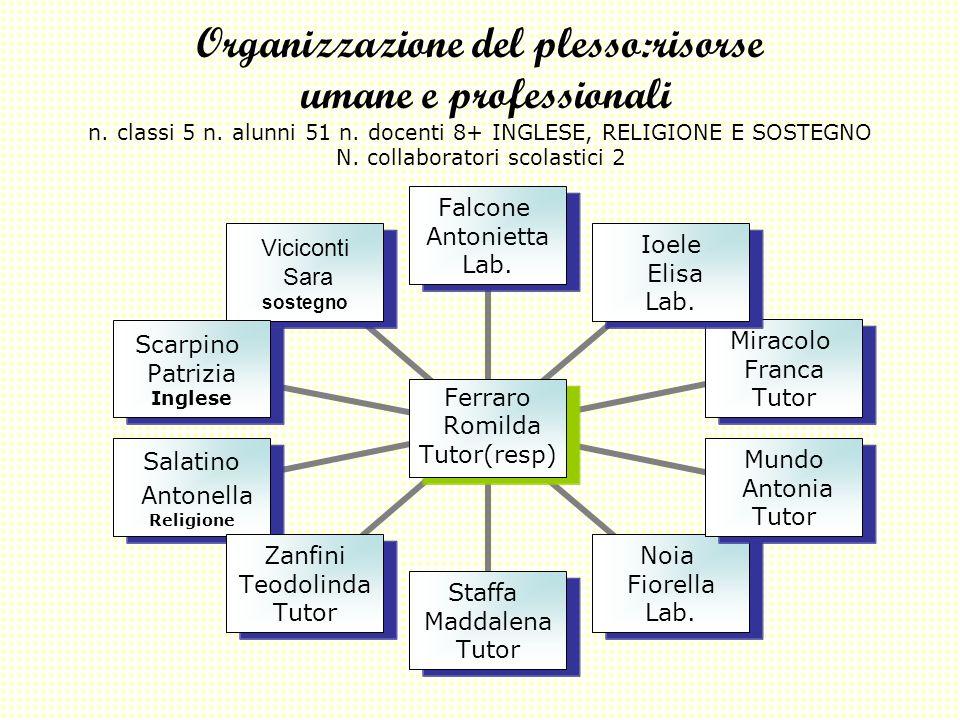 Organizzazione del plesso:risorse umane e professionali n. classi 5 n