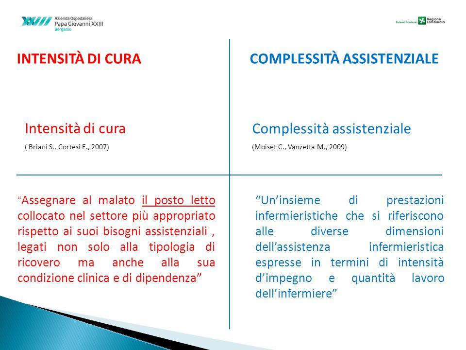 INTENSITÀ DI CURA COMPLESSITÀ ASSISTENZIALE