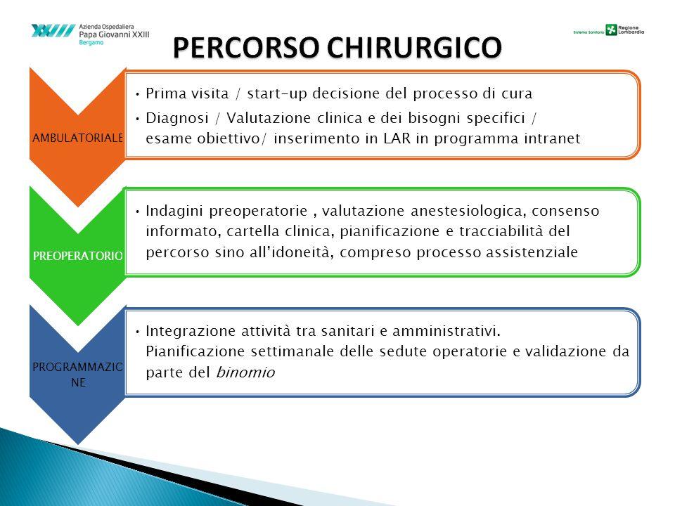 PERCORSO CHIRURGICO AMBULATORIALE. Prima visita / start-up decisione del processo di cura.