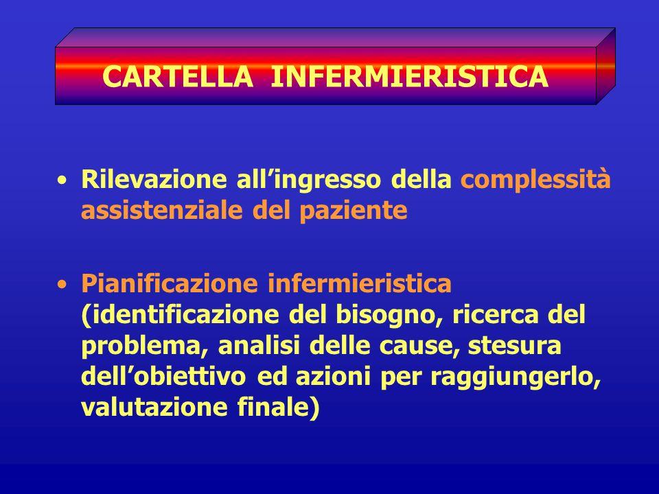 CARTELLA INFERMIERISTICA