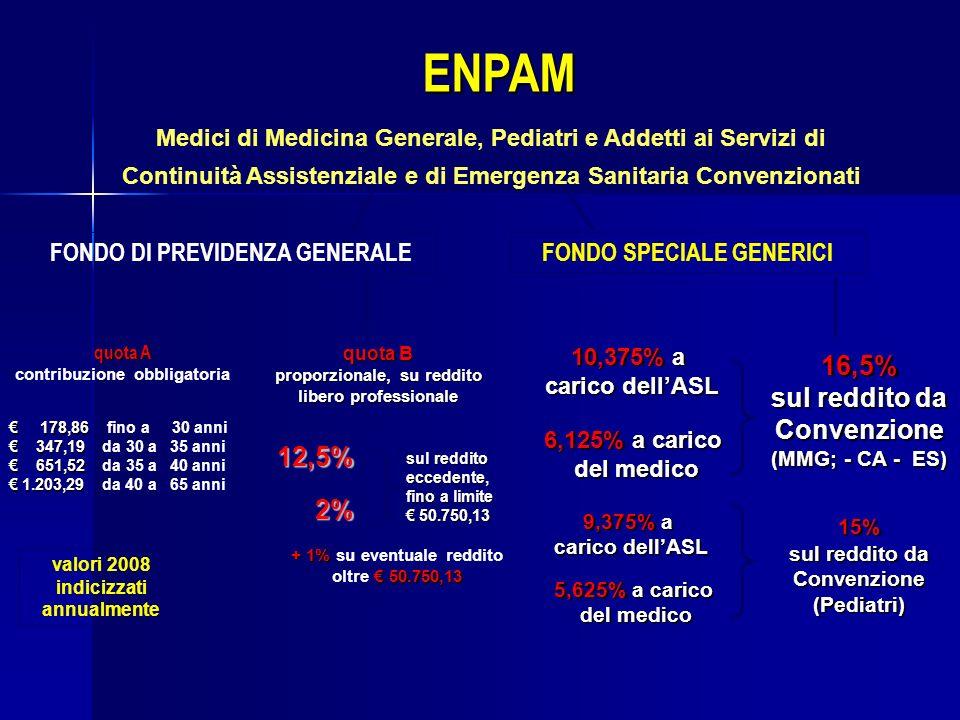 ENPAM 16,5% sul reddito da Convenzione 12,5% 2%