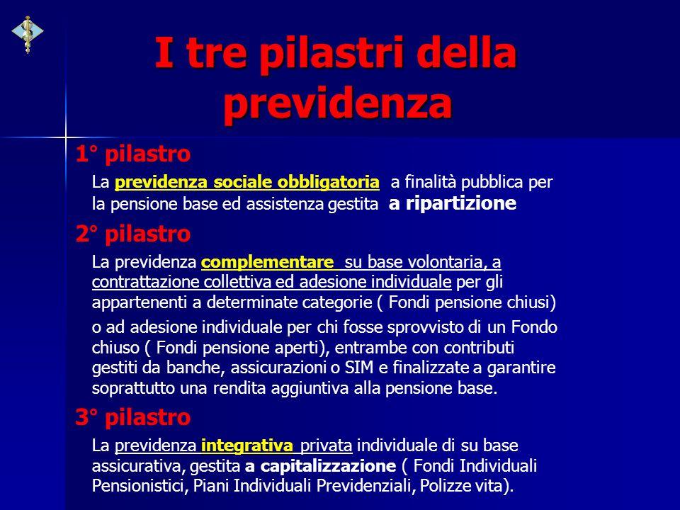 I tre pilastri della previdenza