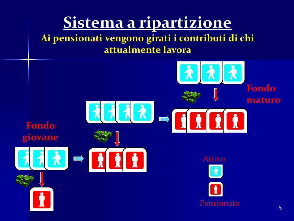 Sistema a ripartizione Ai pensionati vengono girati i contributi di chi attualmente lavora