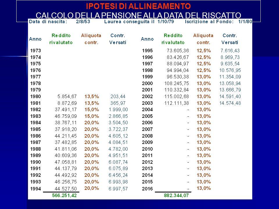 IPOTESI DI ALLINEAMENTO CALCOLO DELLA PENSIONE ALLA DATA DEL RISCATTO