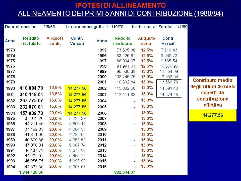 IPOTESI DI ALLINEAMENTO ALLINEAMENTO DEI PRIMI 5 ANNI DI CONTRIBUZIONE (1980/84)