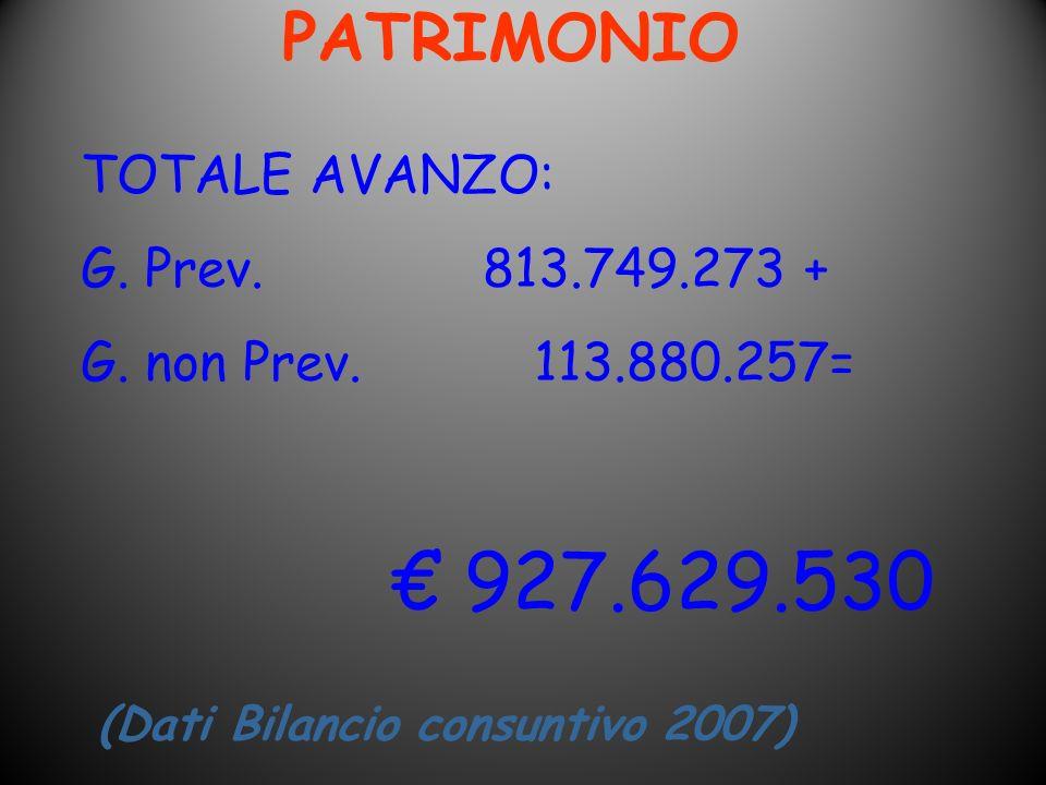 PATRIMONIO TOTALE AVANZO: G. Prev. 813.749.273 +