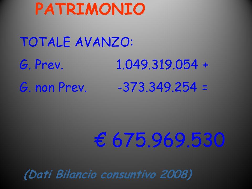 PATRIMONIO TOTALE AVANZO: G. Prev. 1.049.319.054 +