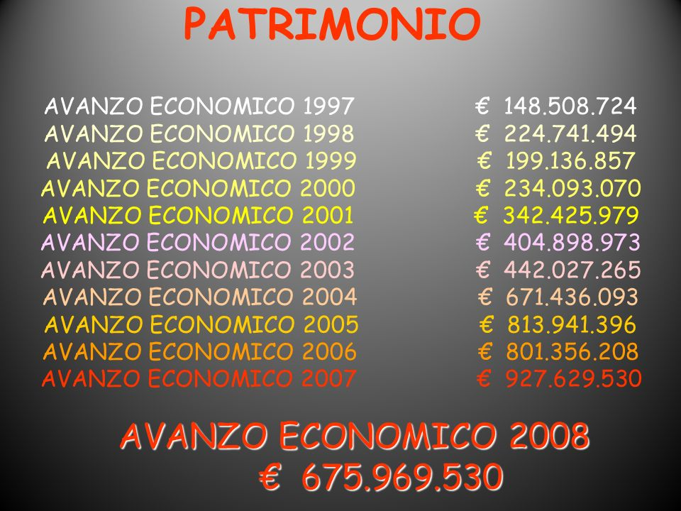 PATRIMONIO € 675.969.530 AVANZO ECONOMICO 1997 € 148.508.724