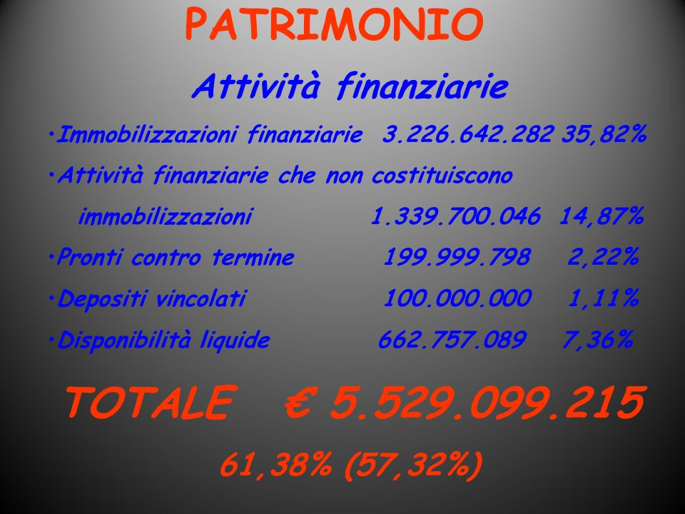 PATRIMONIO TOTALE € 5.529.099.215 Attività finanziarie 61,38% (57,32%)