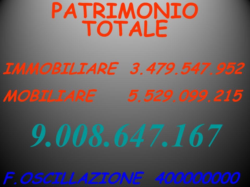 9.008.647.167 PATRIMONIO TOTALE IMMOBILIARE 3.479.547.952
