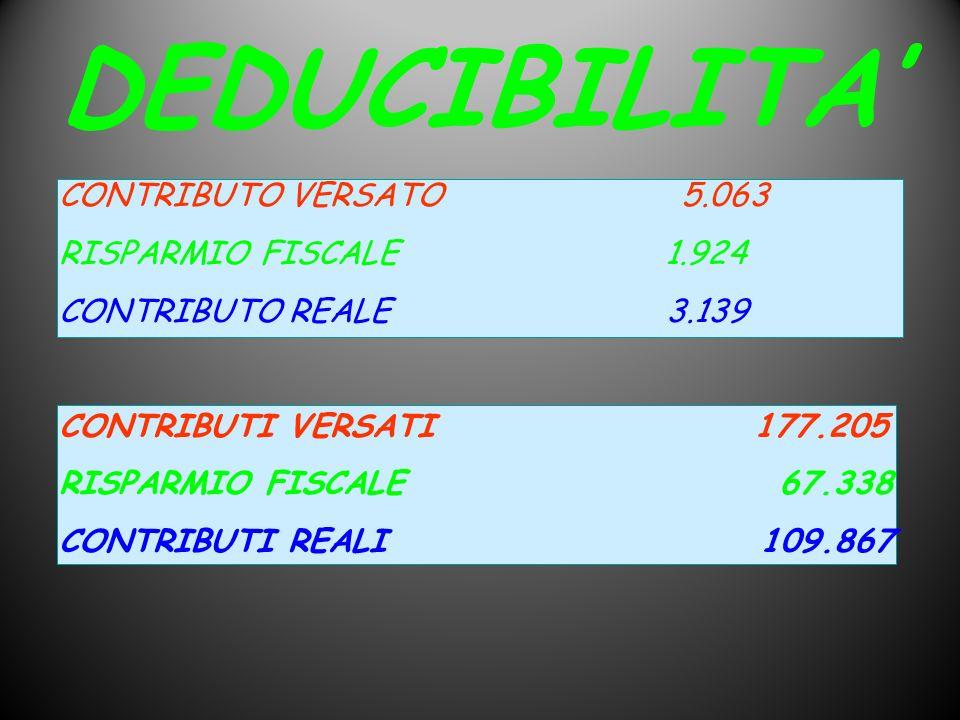 DEDUCIBILITA' CONTRIBUTO VERSATO 5.063 RISPARMIO FISCALE 1.924