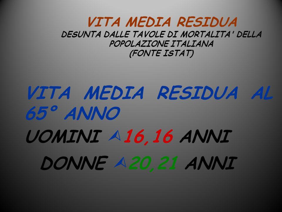 VITA MEDIA RESIDUA AL 65° ANNO UOMINI 16,16 ANNI DONNE 20,21 ANNI