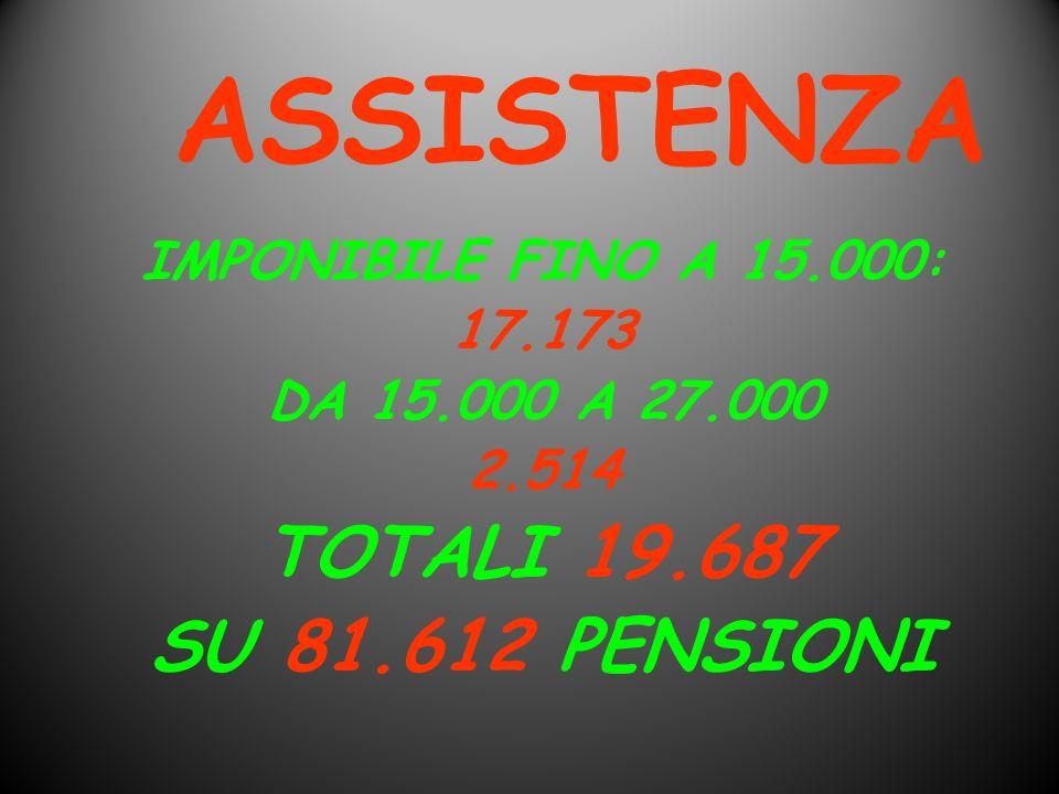 ASSISTENZA TOTALI 19.687 SU 81.612 PENSIONI IMPONIBILE FINO A 15.000: