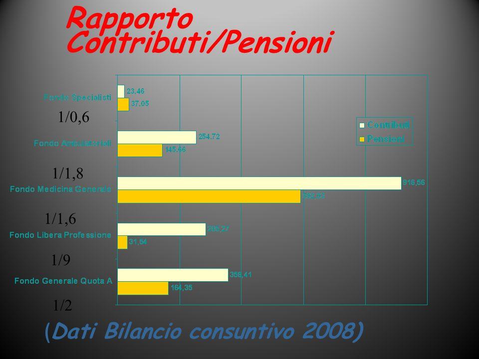 Rapporto Contributi/Pensioni