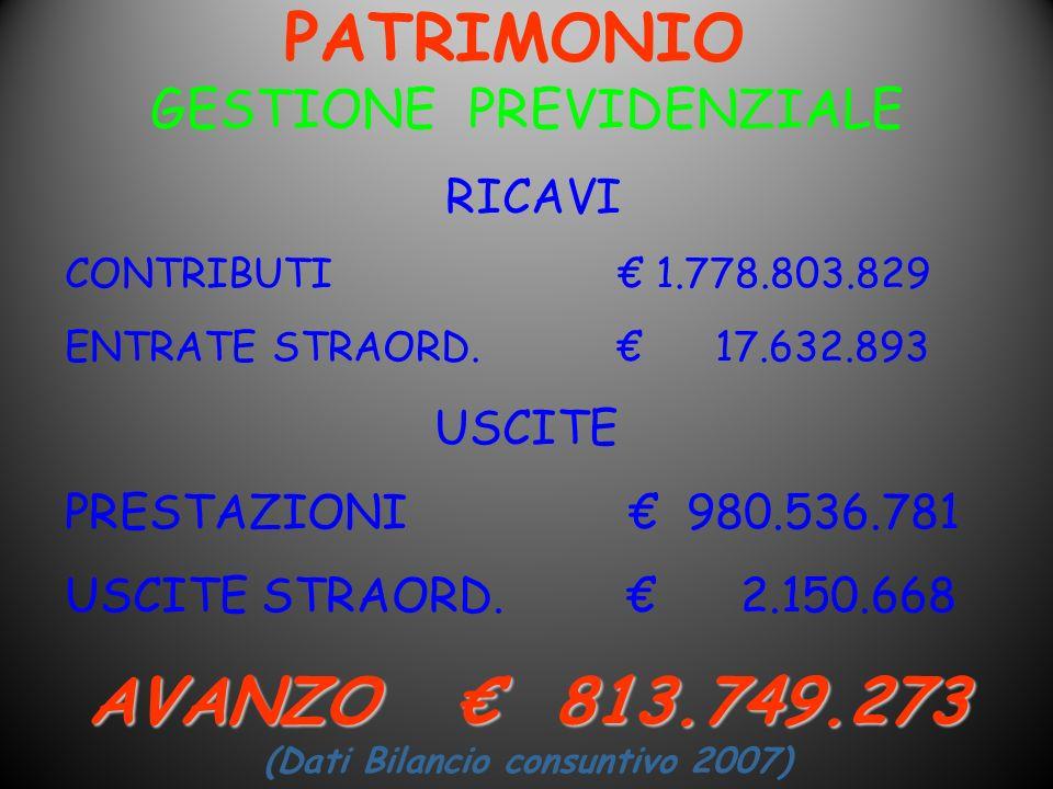 AVANZO € 813.749.273 (Dati Bilancio consuntivo 2007)