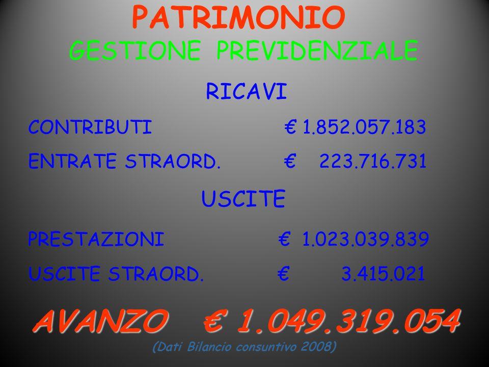 AVANZO € 1.049.319.054 (Dati Bilancio consuntivo 2008)