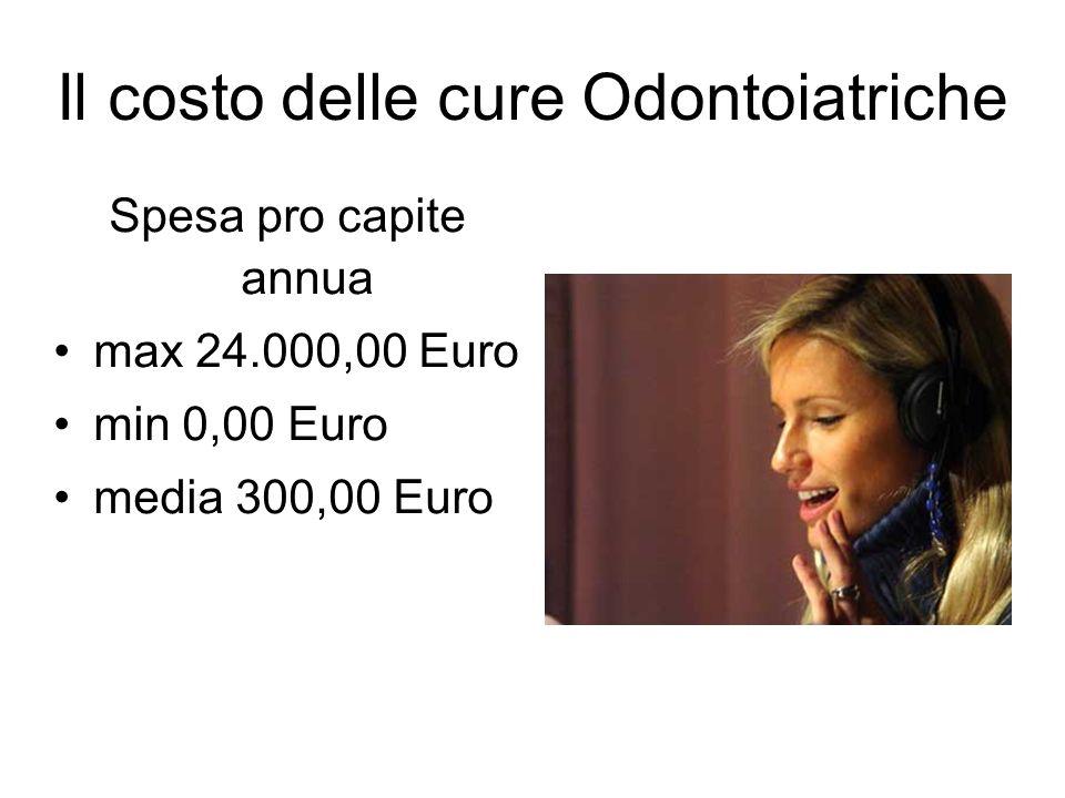 Il costo delle cure Odontoiatriche