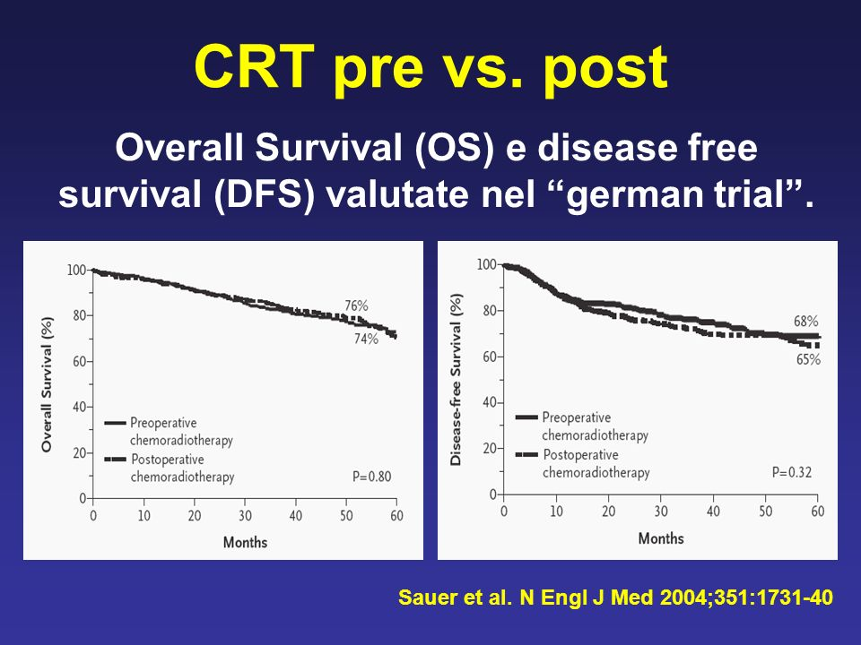CRT pre vs. post Overall Survival (OS) e disease free survival (DFS) valutate nel german trial .