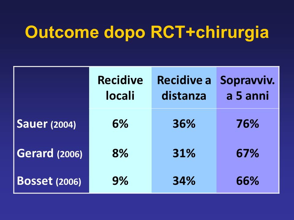Outcome dopo RCT+chirurgia