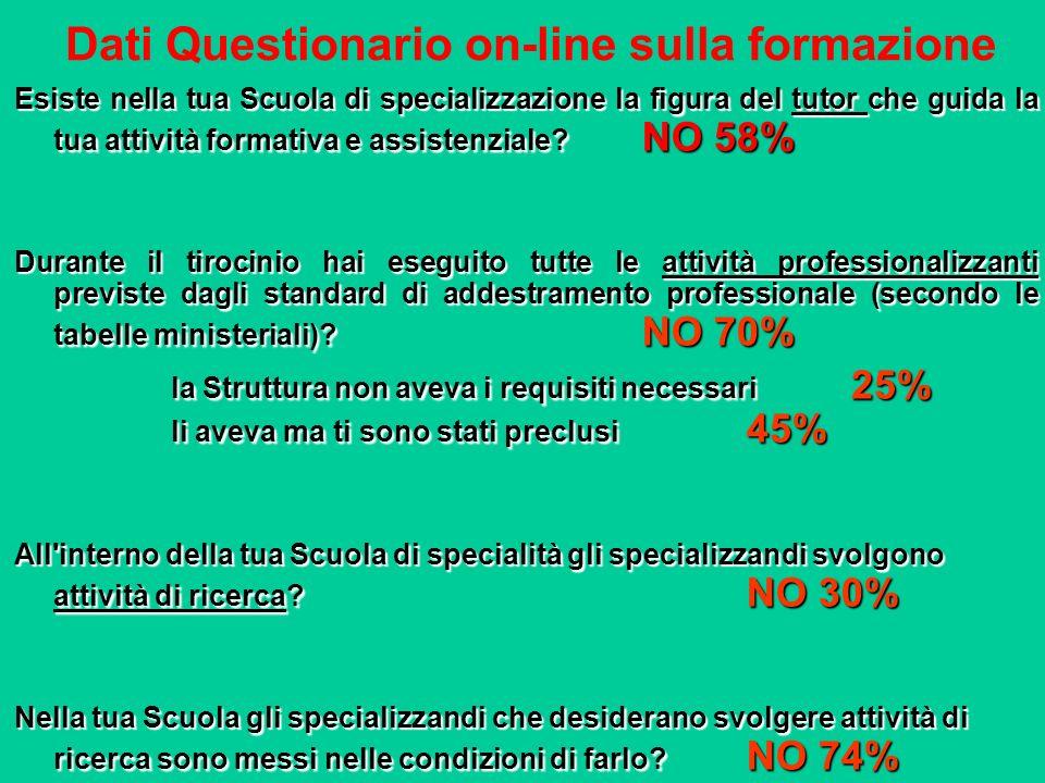 Dati Questionario on-line sulla formazione