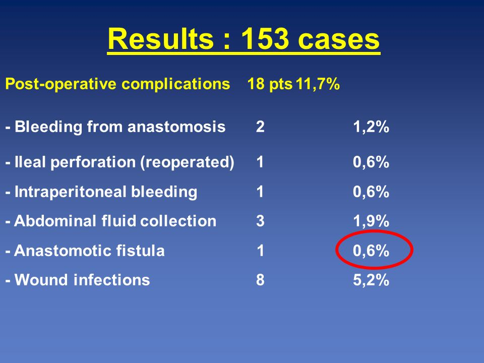 Results : 153 cases Post-operative complications 18 pts 11,7%