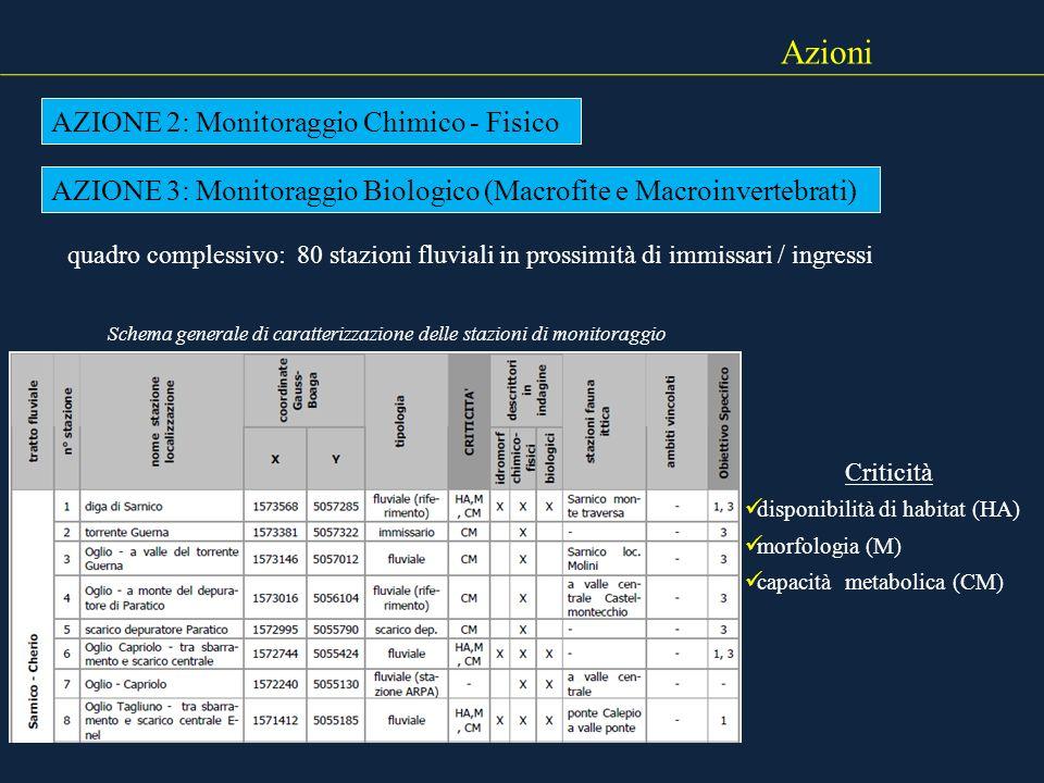 Schema generale di caratterizzazione delle stazioni di monitoraggio