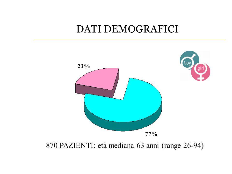 DATI DEMOGRAFICI 870 PAZIENTI: età mediana 63 anni (range 26-94)