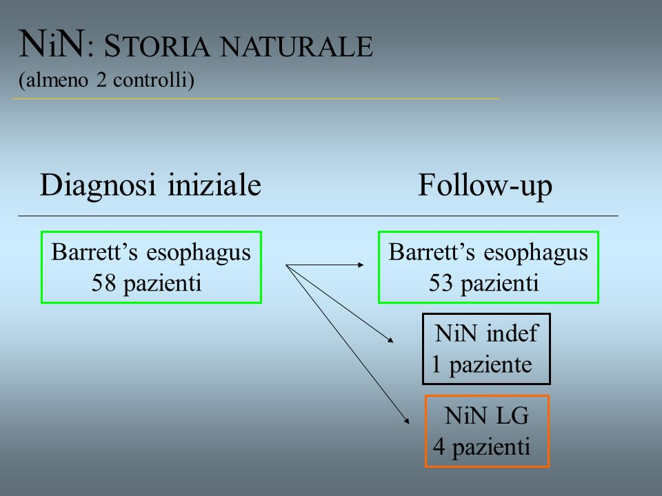 NiN: STORIA NATURALE Diagnosi iniziale Follow-up Barrett's esophagus