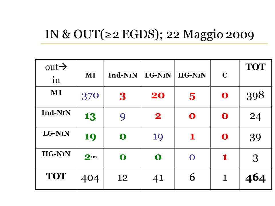 IN & OUT(≥2 EGDS); 22 Maggio 2009