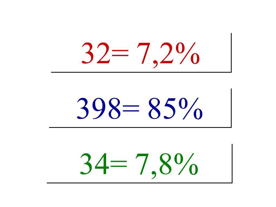 32= 7,2% 398= 85% 34= 7,8%