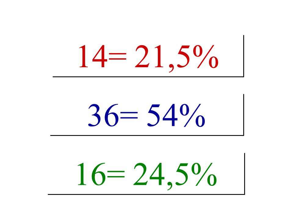 14= 21,5% 16= 24,5% 36= 54%
