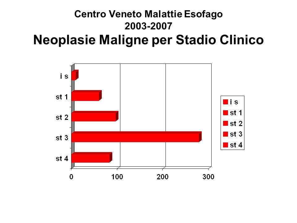 Centro Veneto Malattie Esofago 2003-2007 Neoplasie Maligne per Stadio Clinico
