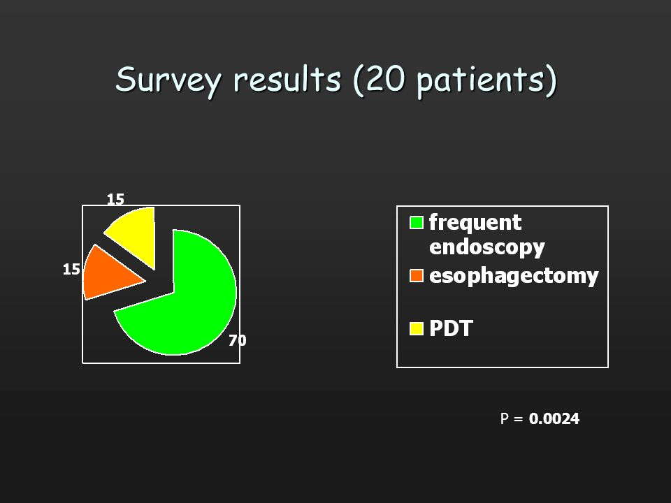 Survey results (20 patients)