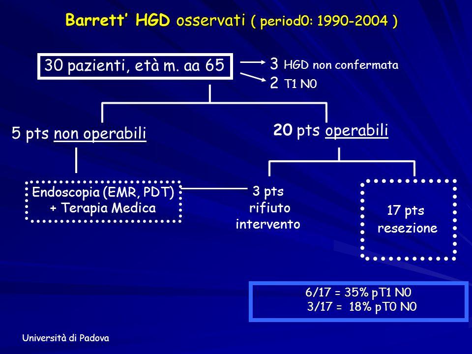 Barrett' HGD osservati ( period0: 1990-2004 )