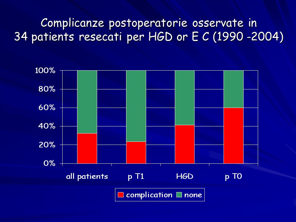 Complicanze postoperatorie osservate in 34 patients resecati per HGD or E C (1990 -2004)