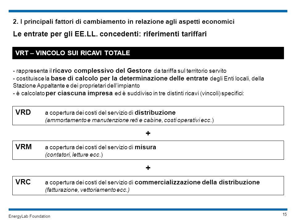 + + Le entrate per gli EE.LL. concedenti: riferimenti tariffari