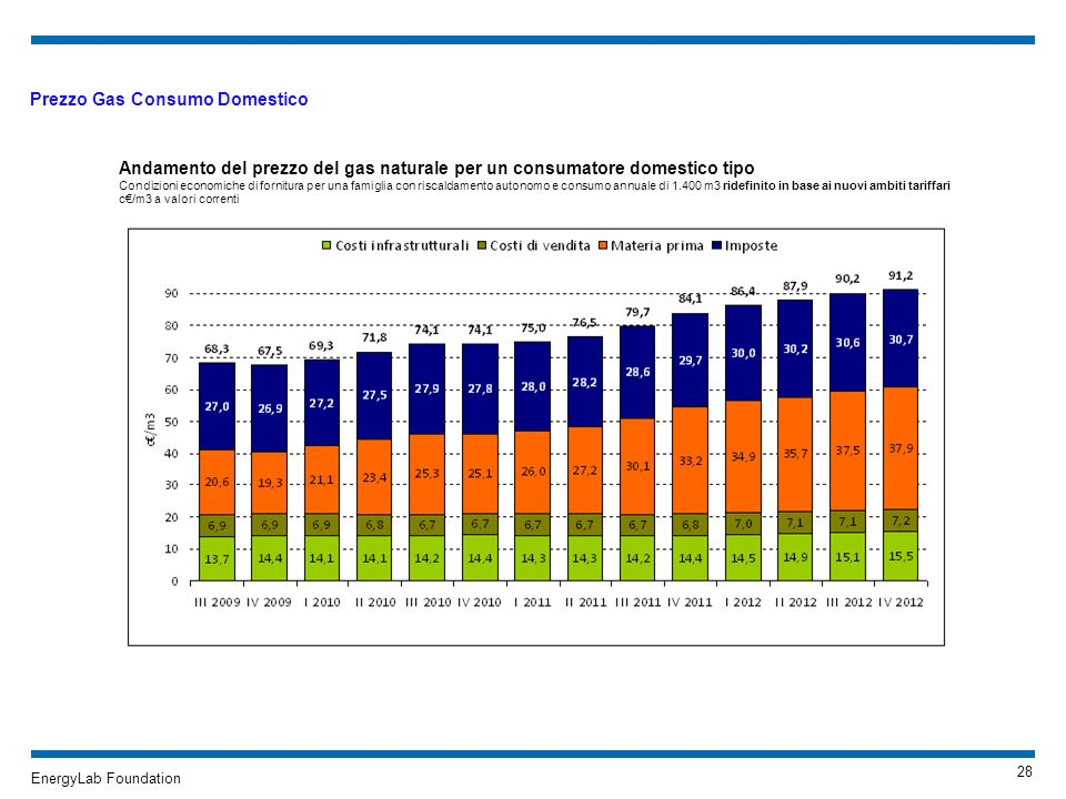 Prezzo Gas Consumo Domestico
