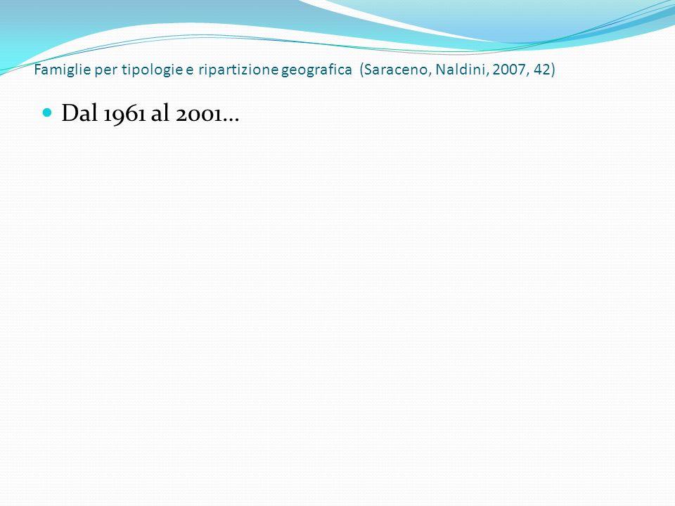 Famiglie per tipologie e ripartizione geografica (Saraceno, Naldini, 2007, 42)