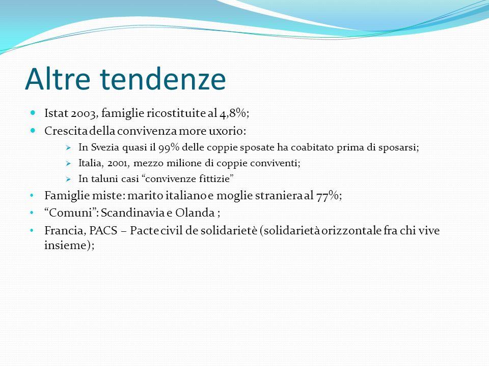 Altre tendenze Istat 2003, famiglie ricostituite al 4,8%;