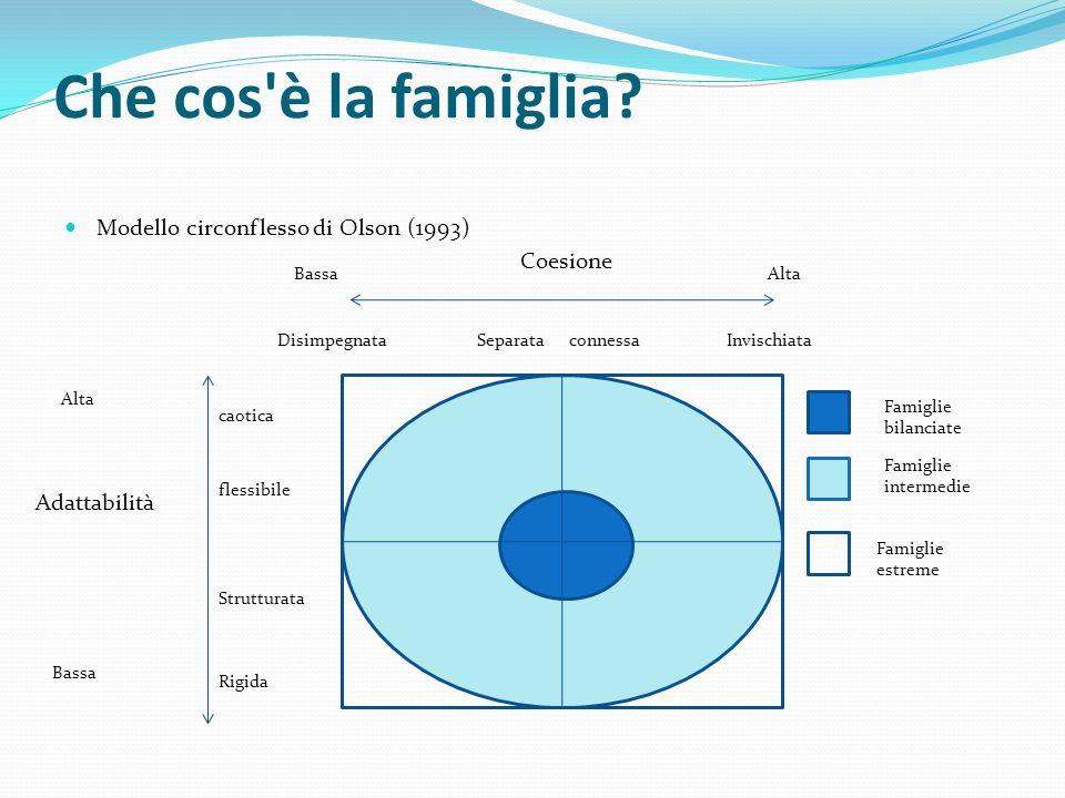 Che cos è la famiglia Modello circonflesso di Olson (1993) Coesione
