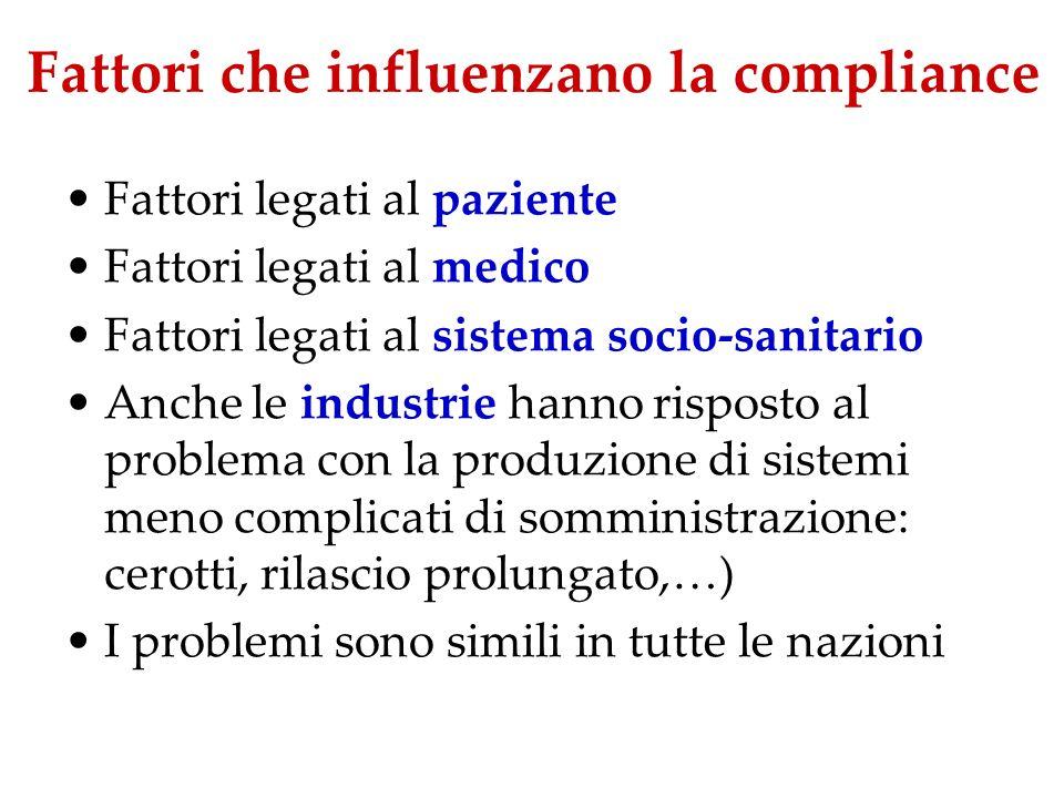 Fattori che influenzano la compliance