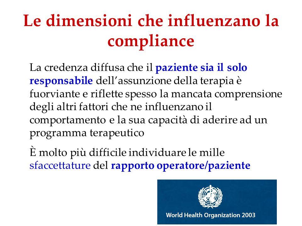 Le dimensioni che influenzano la compliance