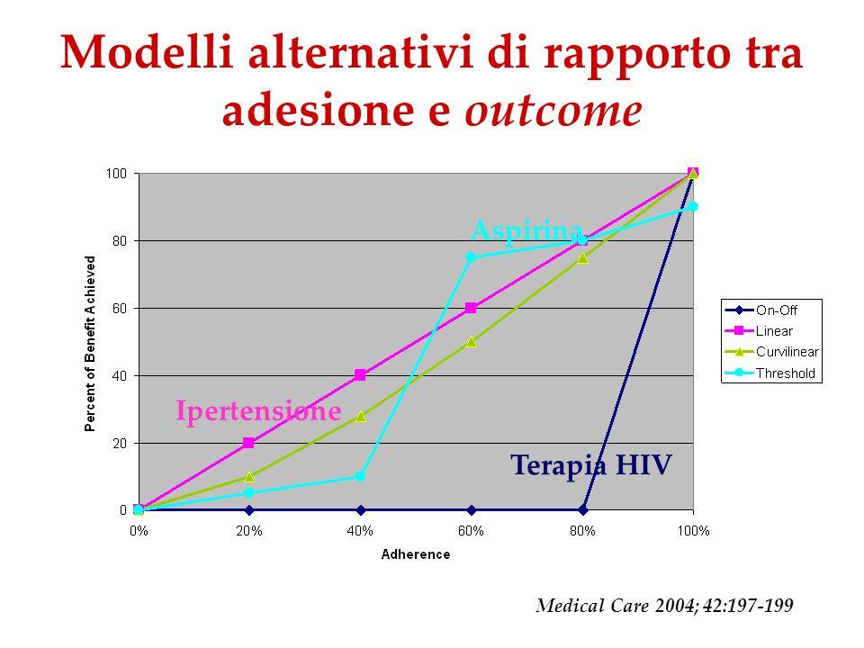 Modelli alternativi di rapporto tra adesione e outcome