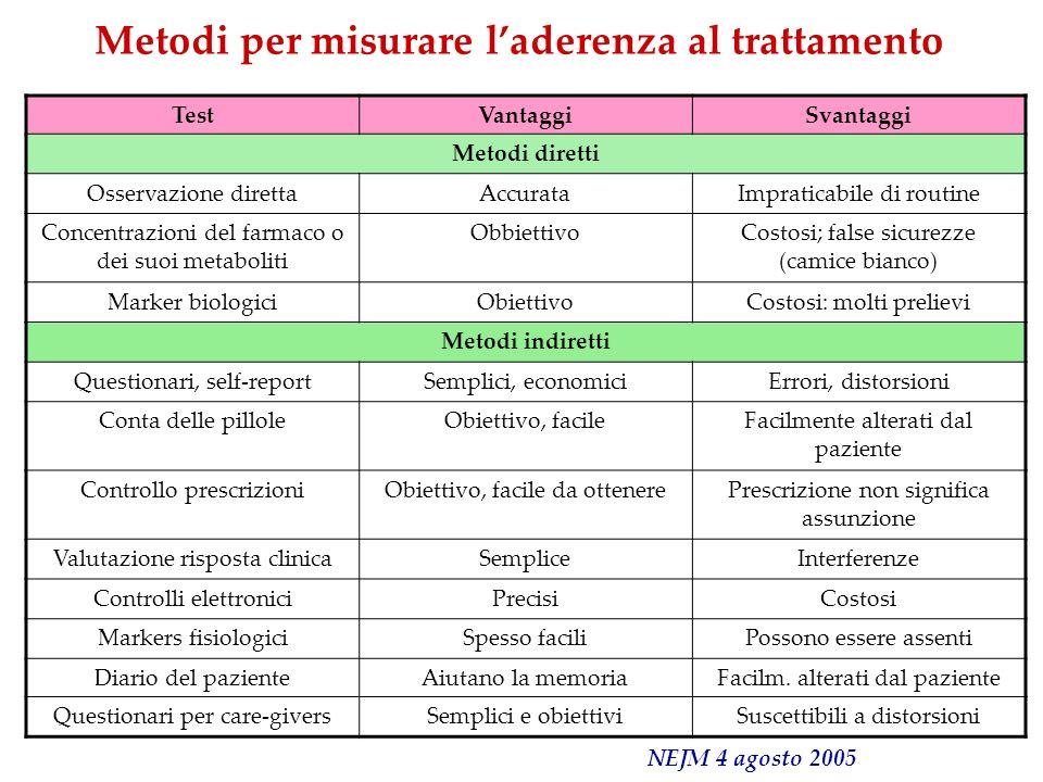 Metodi per misurare l'aderenza al trattamento