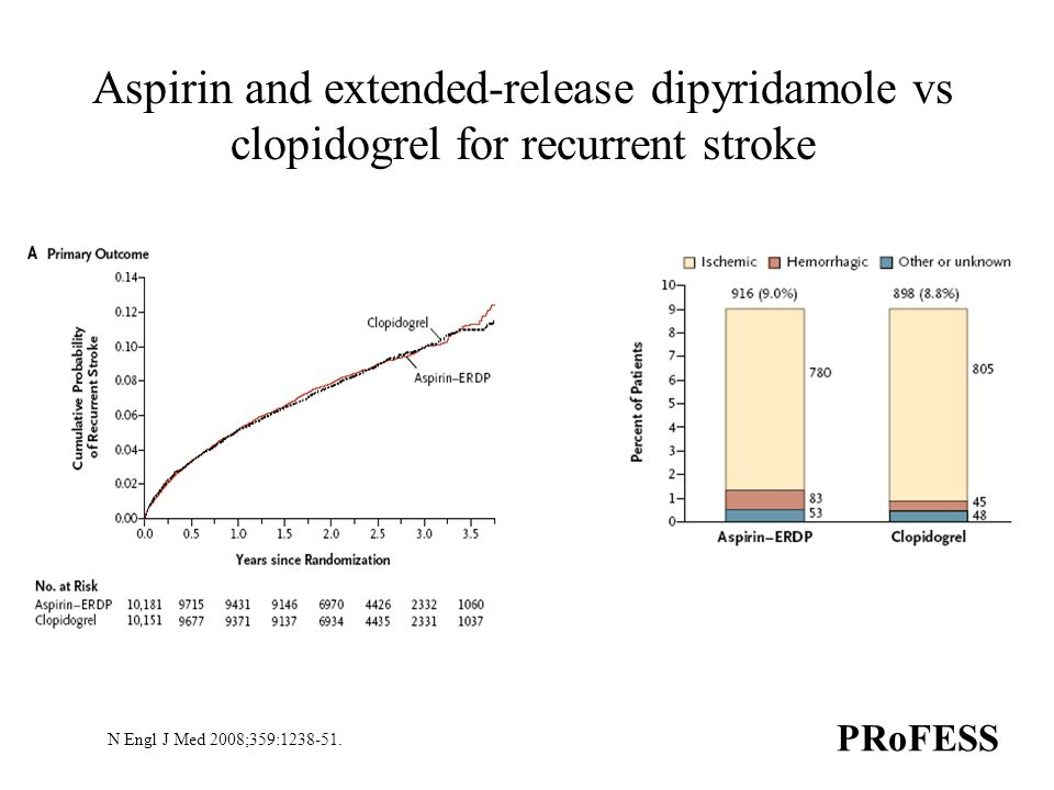 Aspirin and extended-release dipyridamole vs clopidogrel for recurrent stroke