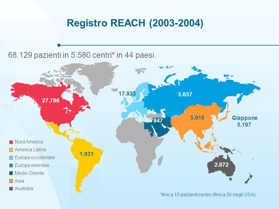Registro REACH (2003-2004) 68.129 pazienti in 5.580 centri* in 44 paesi. 17.923. 5.657. 27.786. 5.916.