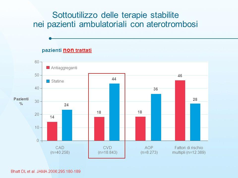 Sottoutilizzo delle terapie stabilite nei pazienti ambulatoriali con aterotrombosi