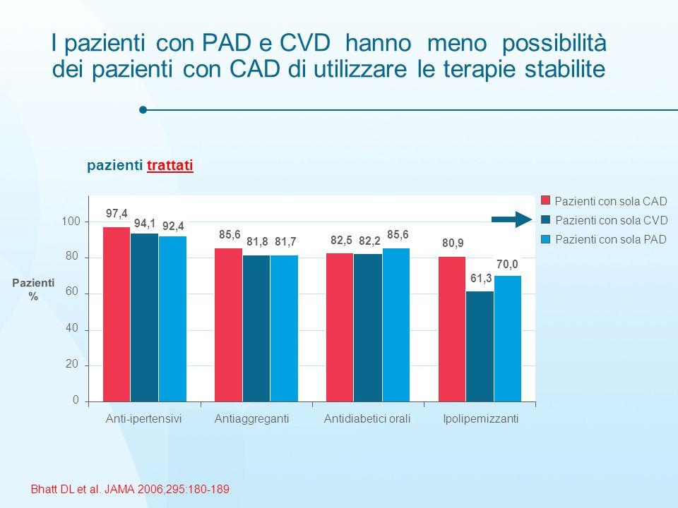 I pazienti con PAD e CVD hanno meno possibilità dei pazienti con CAD di utilizzare le terapie stabilite
